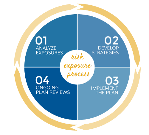risk exposure process flow diagram - stage 1 analyze exposures, stage 2 develop strategies, stage 3 implement the plan, stage 4 ongoing plan reviews