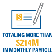 Totaling More Than $214M in Monthly Payroll