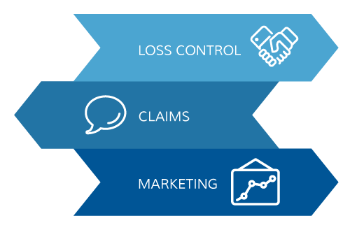 risk management chart - loss control, claims, marketing