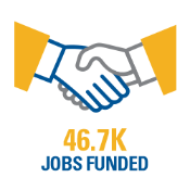 46.7K Jobs Funded
